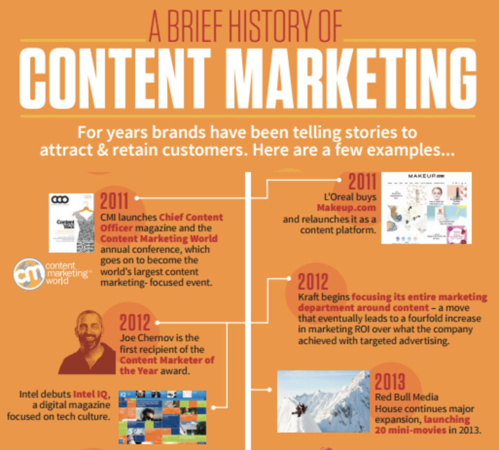 Infographic Historie of Contentmarketing